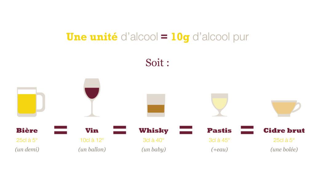 Unités d'alcool contenues dans les verres standards des principales boissons alcoolisées